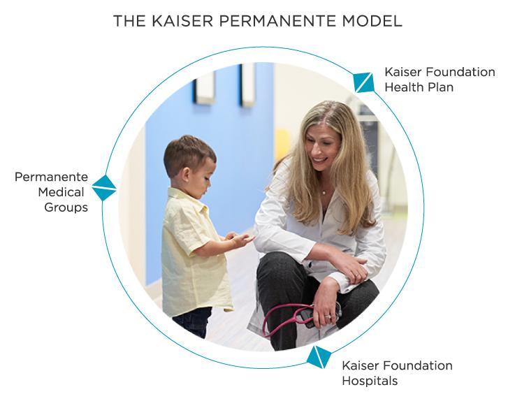 The Kaiser Permanente Model